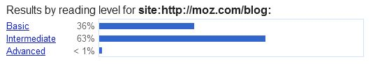 Moz blog reading level