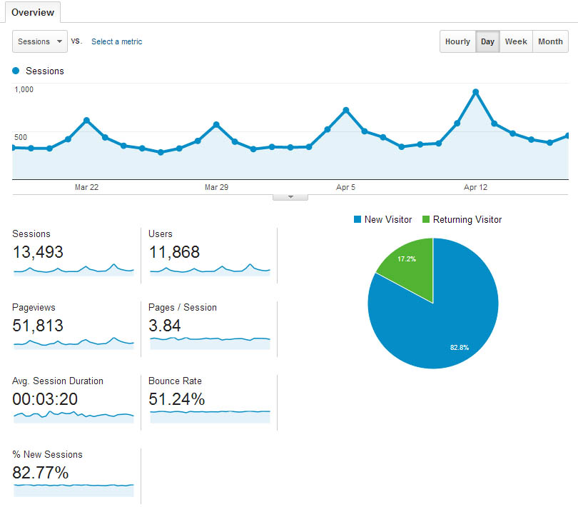 Google Analytics: Sessions & Users
